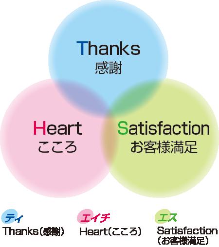 信条:感謝・こころ・お客様満足